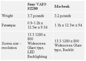 Як вибрати: Macbook vs Sony VAIO SZ280?